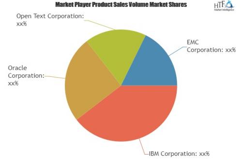 Enterprise Information Management (EIM) Market'