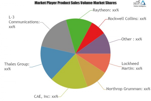 Military Simulation and Training Systems Market'
