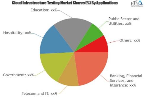 Cloud Infrastructure Testing Market'