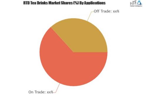 RTD Tea Drinks Market'