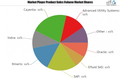 Utilities Customer Information Systems Market'