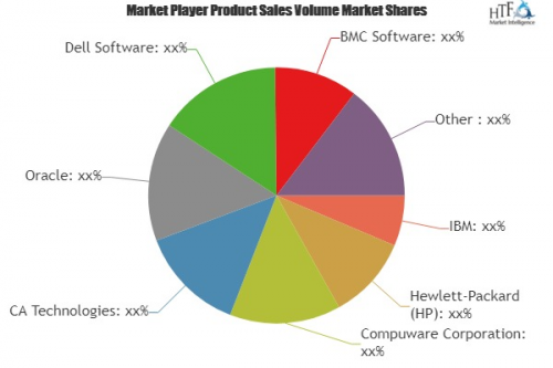 Application Performance Management Market'