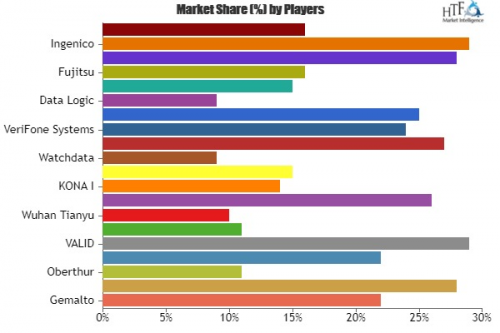 Cards and Payments Market'