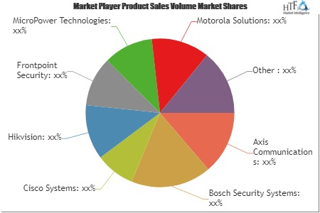 Wireless Video Surveillance Systems Market to Set Phenomenal'