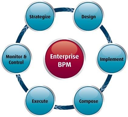 Enterprise Business Process Management Software Market'