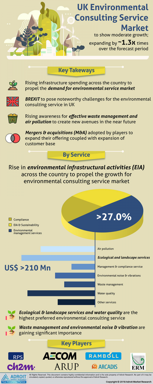 UK Environmental Consulting Services Market Analysis by 2025'