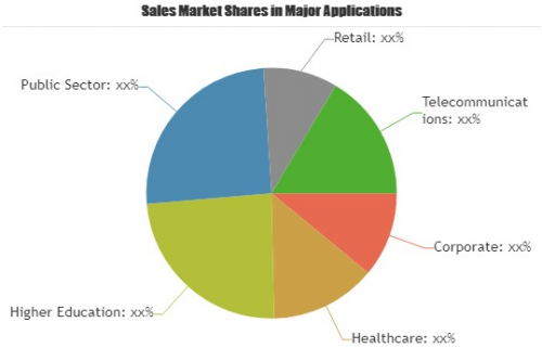 Lease Administration Software Market'