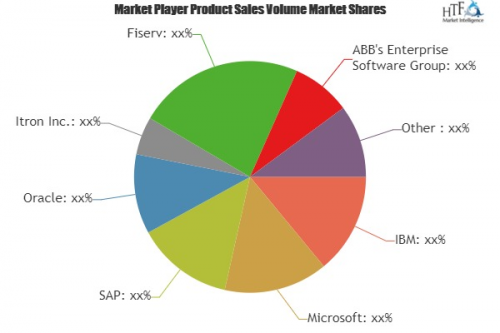 Utility Software Market'