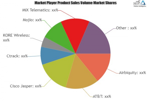 Consumer Connected Cars Market'