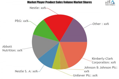 Baby Products Market'