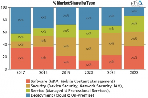 Enterprise Mobility Security Market'