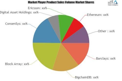 Blockchain for Enterprise Applications Market'