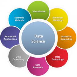 Data Science As A Service Market'