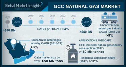 GCC Natural Gas Market'