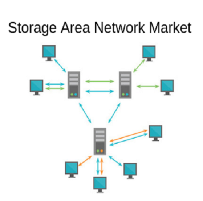 Extensive Growth on Global Storage Area Network Market Forec'