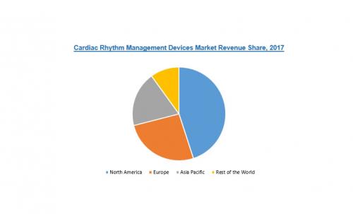 Cardiac Rhythm Management Devices Market'