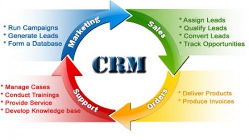 Customer Relationship Management Market'