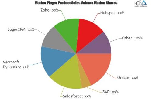 Online CRM Software Market'