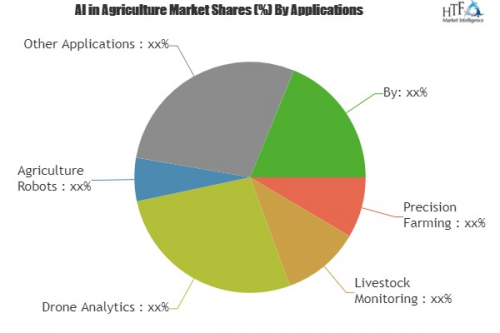AI in Agriculture Market Growing Astonishingly (22% CAGR)'