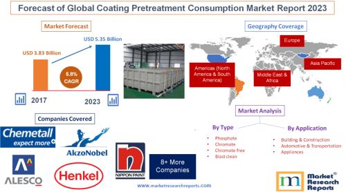 Forecast of Global Coating Pretreatment Consumption Market'
