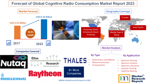 Forecast of Global Cognitive Radio Consumption Market Report'