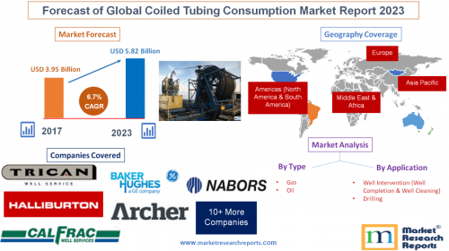 Forecast of Global Coiled Tubing Consumption Market Report'