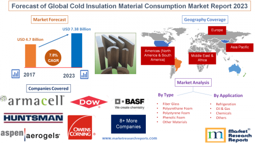 Forecast of Global Cold Insulation Material Consumption'