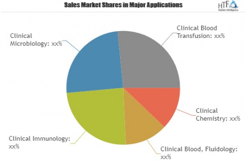 Clinical Reference Laboratory Services Market'