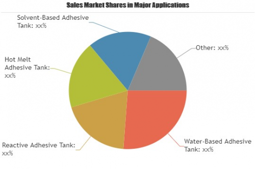Adhesive Manufacturing Tank Cleaning Market'
