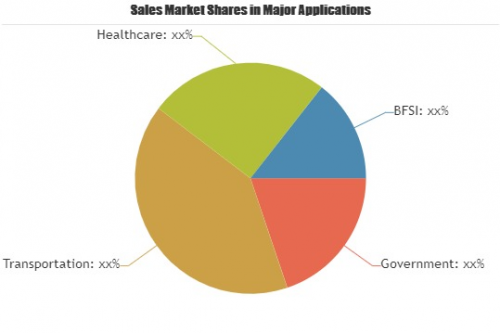 Biometric Access Control Systems Market'