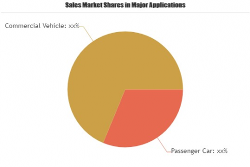 Automotive Biometric Market'