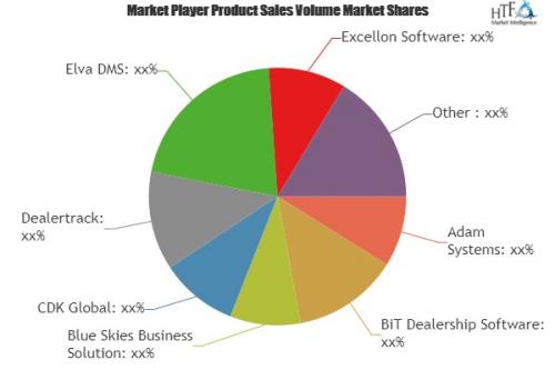 Dealer Management System Market'