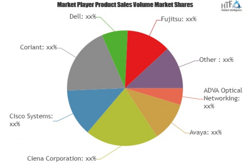 Data Center Interconnect Platforms Market'