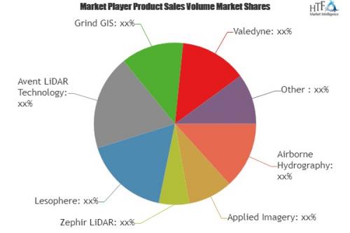 LiDAR technology Market'