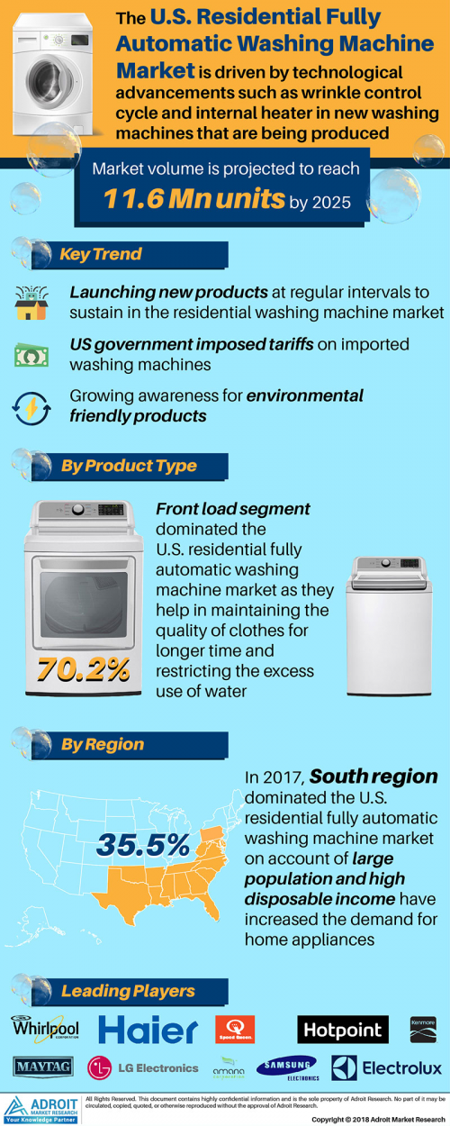 Residential Fully Automatic Washing Machine Market Overview'