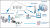 Global Telemedicine System Market Size'