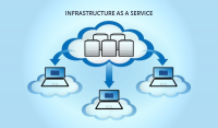 Global Infrastructure As A Service (IaaS) Sales Market