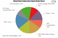 Advanced Energy Storage Market