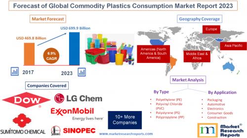 Forecast of Global Commodity Plastics Consumption Market'