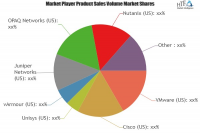 Microsegmentation Software Market