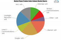 Content Delivery Market Analysis & Forecast For Next