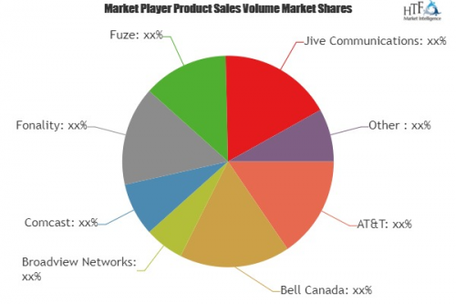 Cloud Unified Communications System Market Analysis &amp'