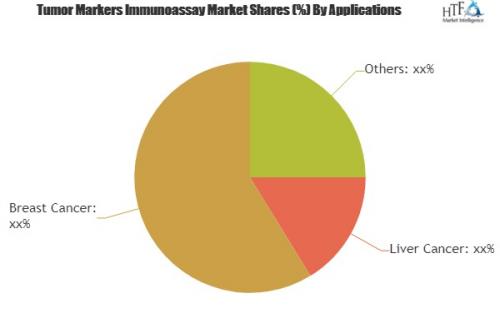 Tumor Markers Immunoassay Market Analysis & Forecast'