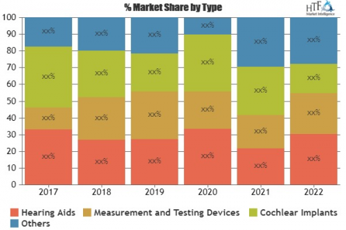 Audiological Devices Market'