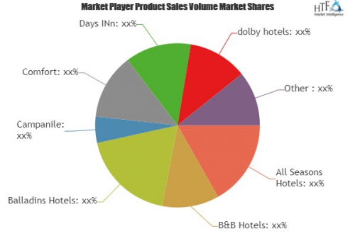 Budget Hotels Market'
