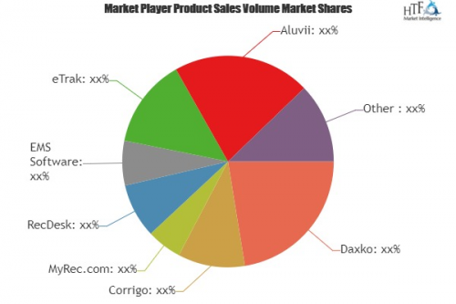 Parks & Recreation Software Market'