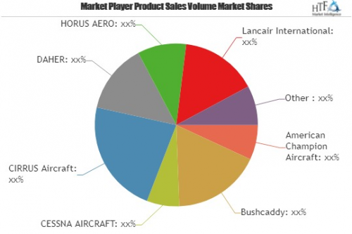 Private Plane Market Opportunities and value is increasing i'