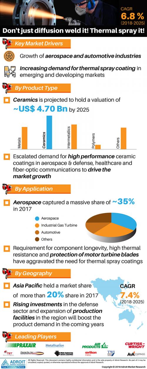 Thermal Spray Coatings Market'