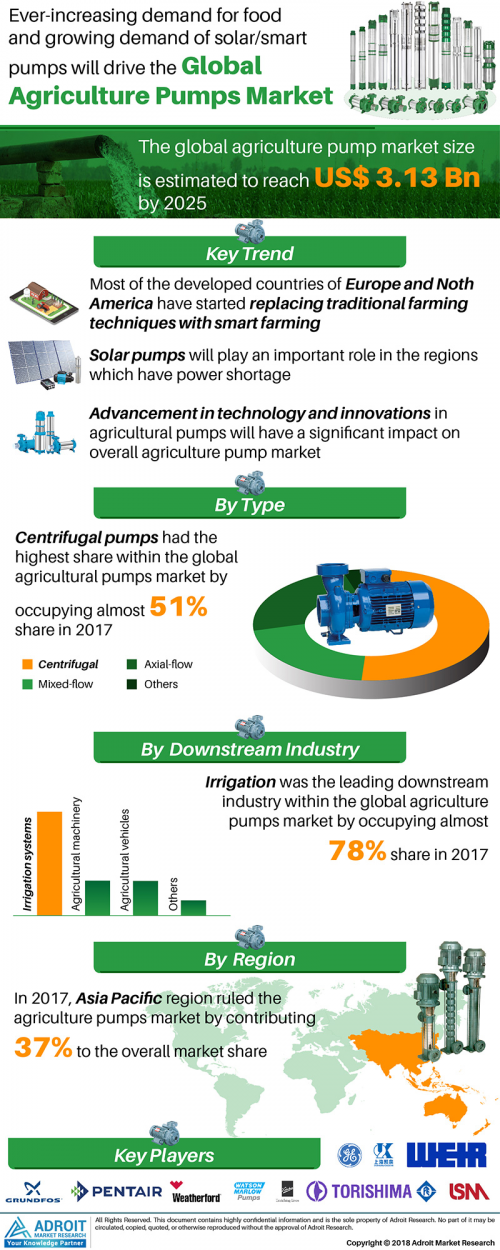 Agriculture Pumps Market Global Industry Analysis by 2025'