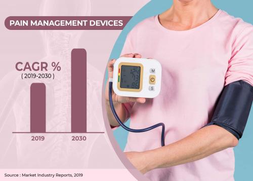 Pain Management Devices Market'